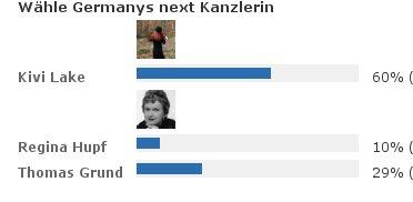 Das Wahlergebniss, auf das Sichtbarste .....Aaaand the winner iiiiis Kiiiiiivii Laaake!